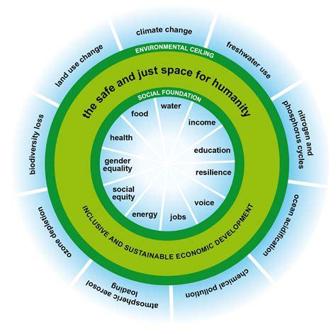 doughnut diagram can we live inside the doughnut why the world needs