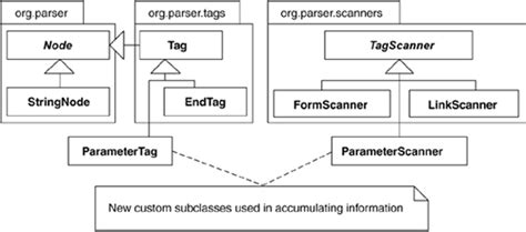 visitor pattern parser move accumulation to visitor refactoring to patterns
