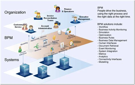 bpm vs workflow ibm practice spice technology
