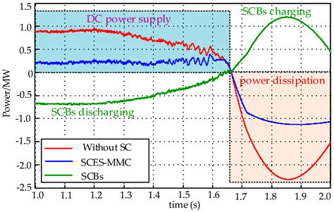energy absorbed by capacitor energies free text capacitor energy storage based mmc for energy harvesting in