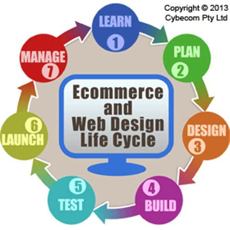 website design life cycle how do we manage your ecommerce job cybecom pty ltd