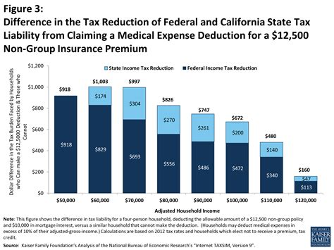 medical bills tax exemption section tax subsidies for private health insurance ii non group