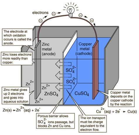 diagram of daniell cell electricity why is there no current flow when i connect