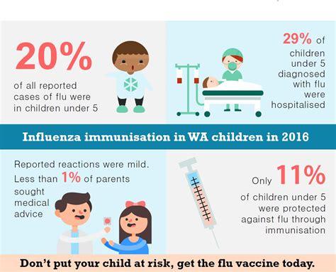 children vaccines flu caign flu influenza vaccine