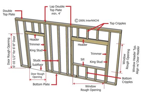 Interior Wall Framing Code by Structural Design Concepts For The Home Inspector Internachi