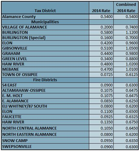 County Nc Property Tax Records Alamance County Nc Tax Rates 2014