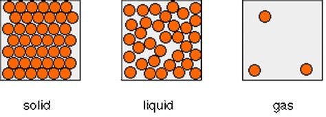 solid diagram particles diagram states of matter