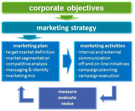 layout meaning in marketing integrated marketing strategy defined clearedge inc