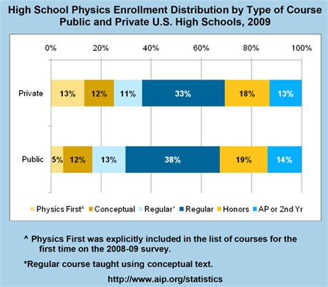 private school directory 2009 10 private schools ca high school physics enrollment distribution by type of