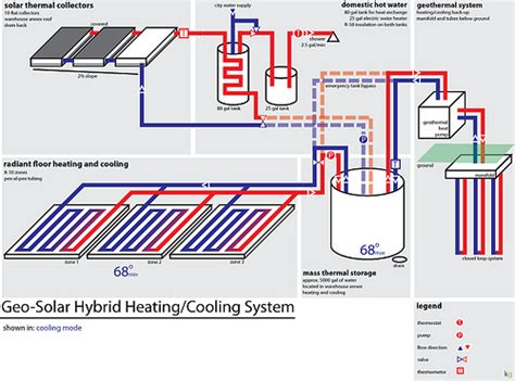 Garage Heating Systems by The Green Garage Setting Up The Heating Cooling System