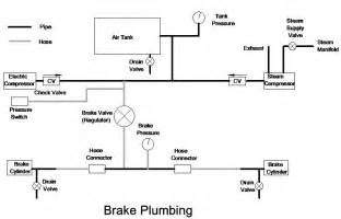 Locomotive Air Brake System Diagram Heisler Brake Plumbing