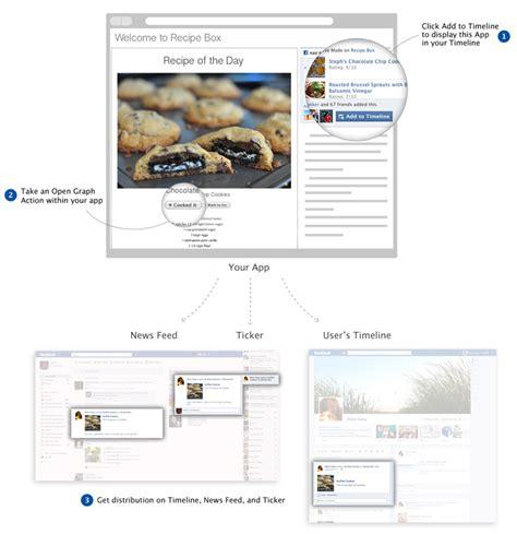membuat facebook open graph facebook open graph 뒤에 숨겨진 의도 entrepreneurs meet developers