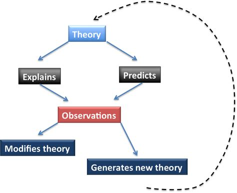 Theory Of opinions on scientific theory