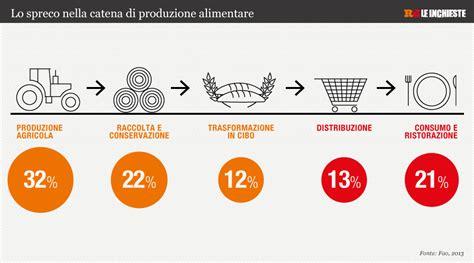distribuzione alimentare italia distribuzione della ricchezza alimentare 1440