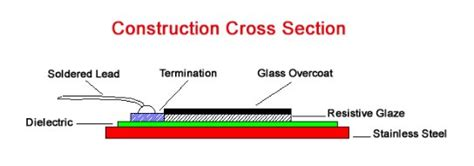 Constructing A Cross Section by Midas Thick Hybrid Heater