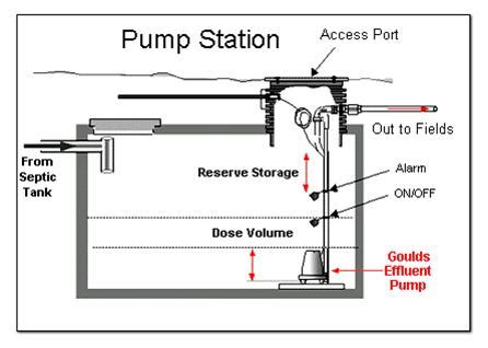 Septic Tank Plumbing Diagram by Plumbing Contractors Septic Tanks And Systems Cleaning