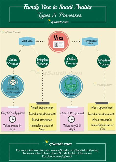 Family Visa in Saudi Arabia   Types & Processes   qSaudi.com
