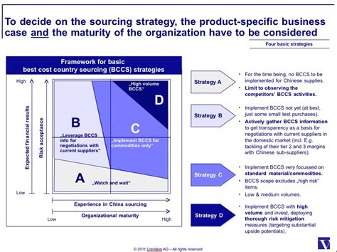 strategic sourcing plan template image gallery sourcing strategy