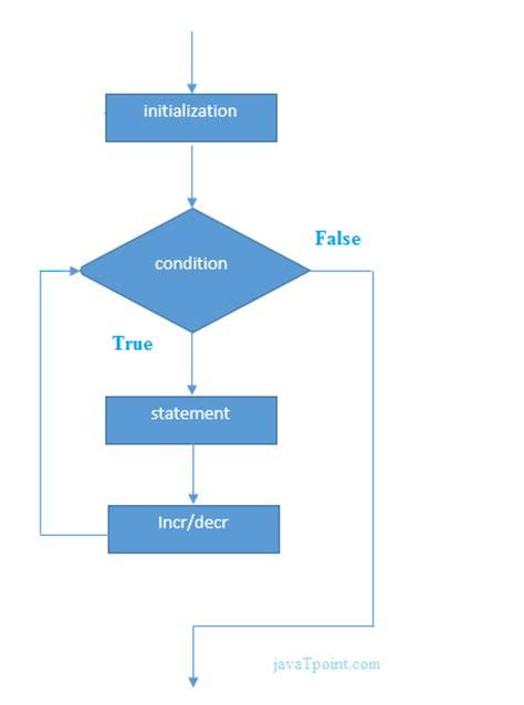 flowchart for loop java for loop javatpoint