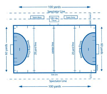 diagram of a hockey pitch longstreth about us