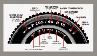 Auto Tire Rating Codes Car Tyre Speed Rating Explained With Symbols