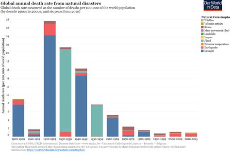 chart reveals what natural disaster is most likely to kill natural catastrophes our world in data