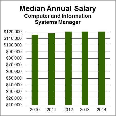 Average Salary Mba Information Systems by Computer And Information Systems Managers Aag