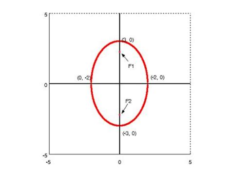 conic sections ellipse ellipse conic sections