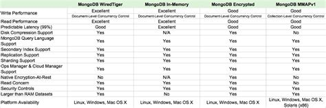 The Storage Engine For The Table Doesn T Support Repair by Building Applications With Mongodb S Pluggable Storage