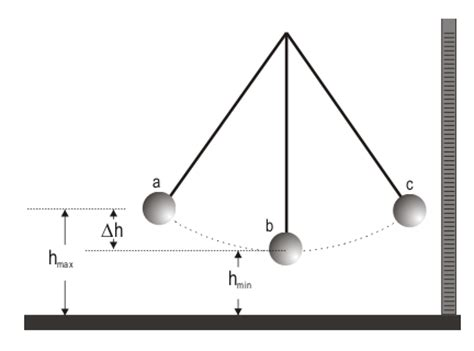 diagram of energy conservation what is measurement and uncertainty