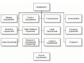 blank organizational chart galleryhip com the hippest