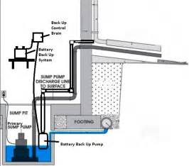 reliance plumbing difference between sewage ejector pumps sump pump systems