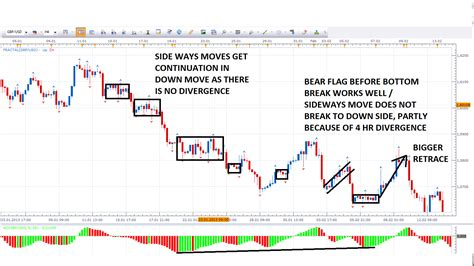 chart pattern analysis pdf naked forex trading winners edge trading