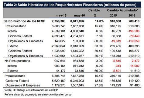 equivalencias de monedas extranjeras a mayo 2016 equivalencias de monedas extranjeras 2016 crece 33 deuda