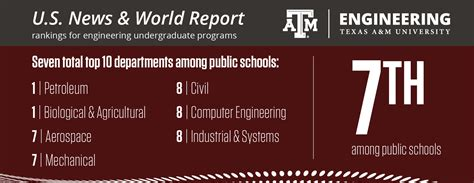 Essays For Aandm Applicants by A M Engineering Rises In Rankings To 7th In Newest Us News World Report Undergraduate