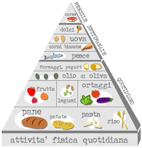 l alimentazione in l alimentazione futuro