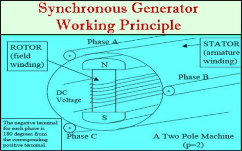 synchronous generator construction  working principle