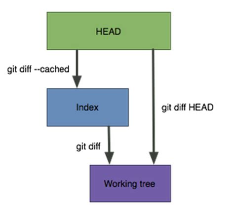 tutorial git diff tutorial git and github mixed reset default 2018