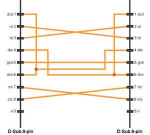rs232 serial port 9 pin