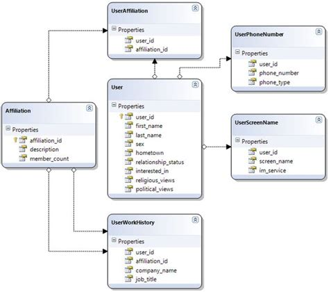 database workflow workflow database design exle best free home