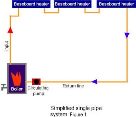 Runtal Piping Diagram by Water Baseboard Heating Wooden Baseboard Heater Cover