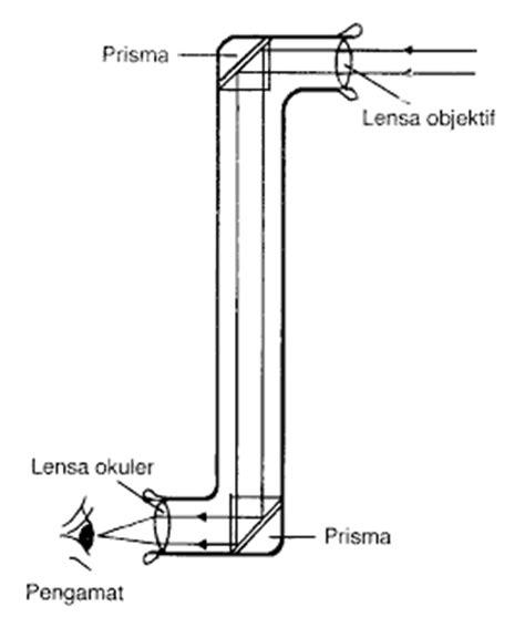macam alat optik beserta penjelasan  fungsinya materi