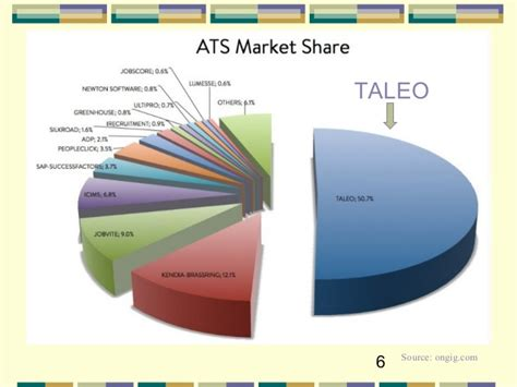 taleo recruit recruiting and hiring on demand software youtube