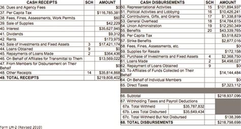 statement of receipts and disbursements template basic elements of the form lm 2 mackinac center
