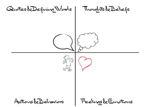 summary week 3 4 storyboards interviews empathy map