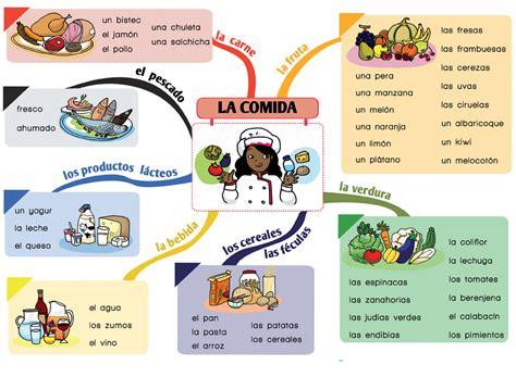 imagenes de comidas en ingles y español me encanta escribir en espa 241 ol la comida