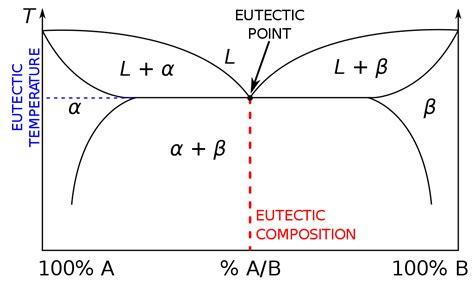 eutectic diagram file eutectic system phase diagram svg wikimedia commons