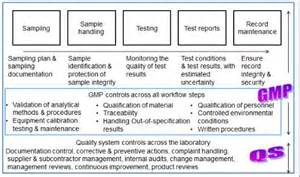 gmp audit report template auditing qc laboratories for fda compliance