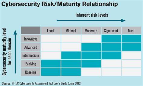 cuna risk management ffiec introduces cybersecurity self assessment tool 2015