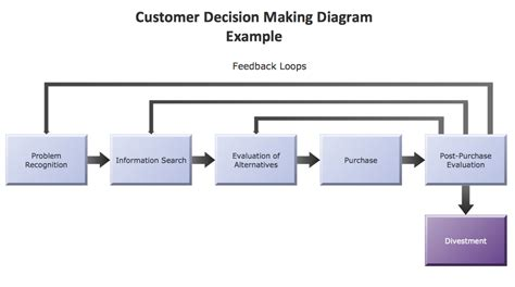 decision process template reliability block diagram exles reliability get free